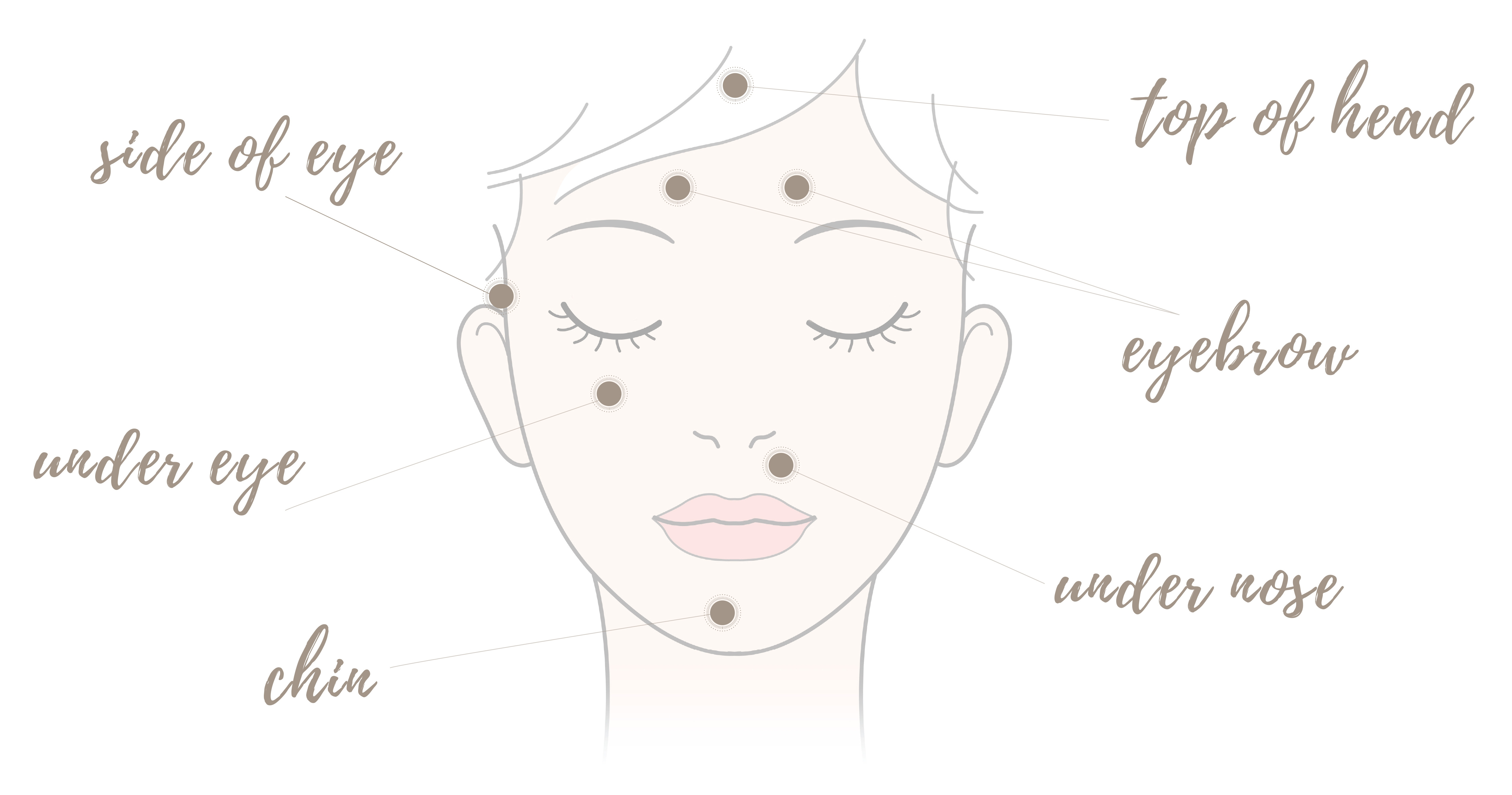 EFT tapping points on face and head